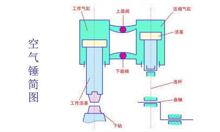 空气锤简图