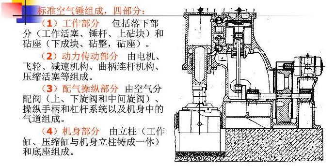 C41系列空气锤工作结构及原理